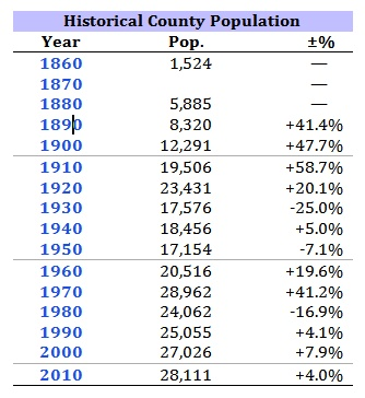 historical county population information through 2010